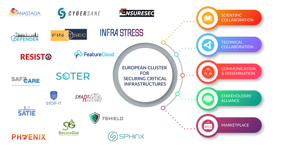 European Cluster for Securing Critical Infrastructures